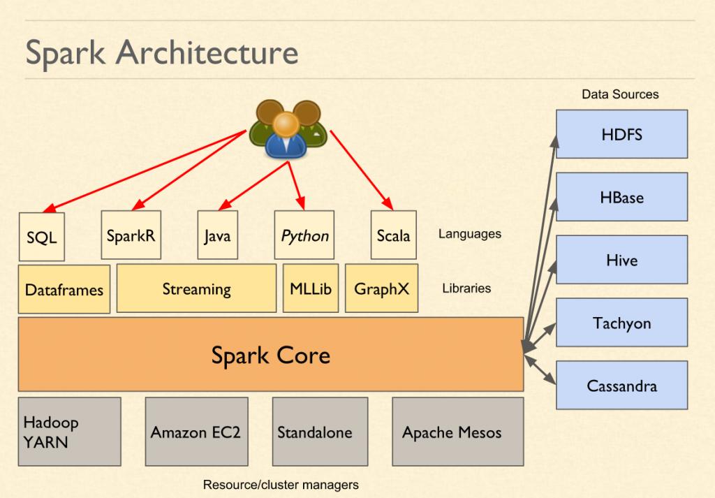 Spark Interview Questions - Spark Architecture