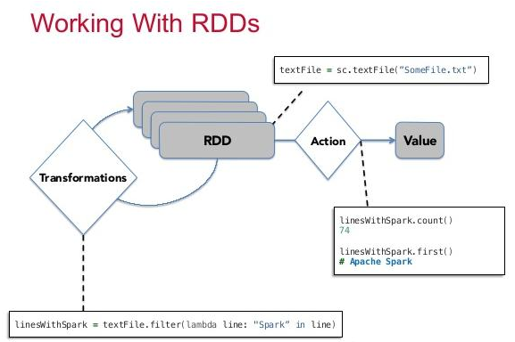 Spark Interview Questions - Working With RDD