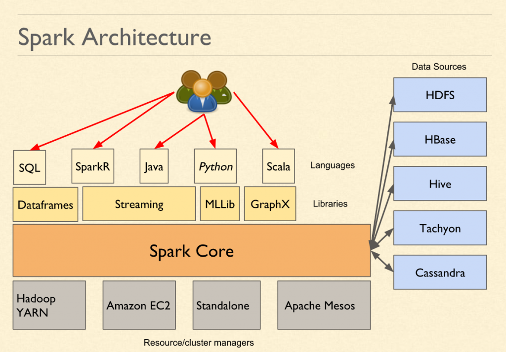 Spark Interview Questions - Spark Architecture