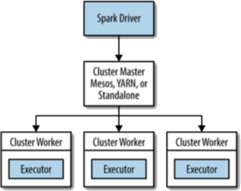 Spark Interview Questions - Spark Driver and Executors