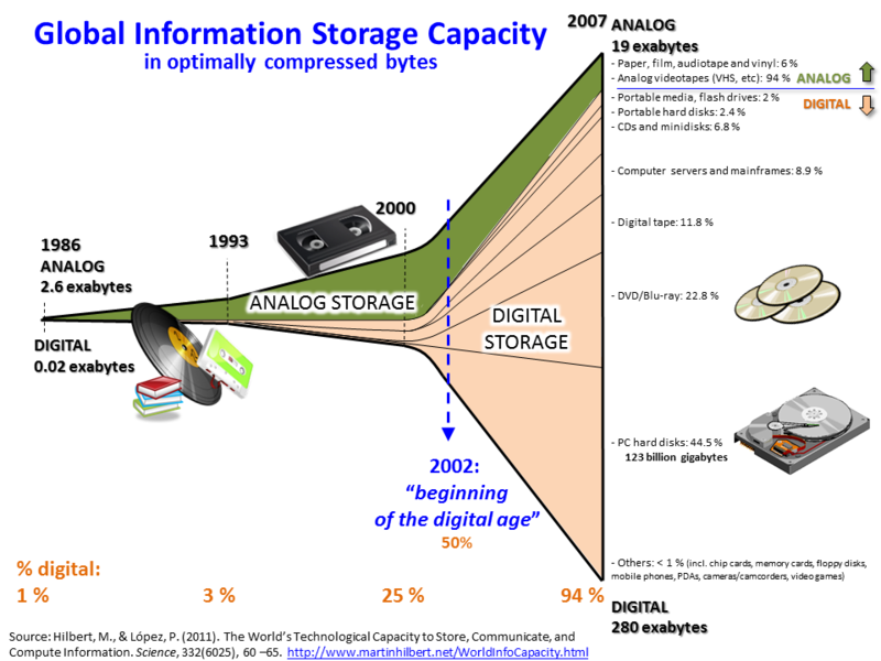 Global Information Storage Capacity