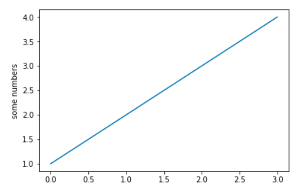 line graph - matplotlib - numpy and pandas for machine learning