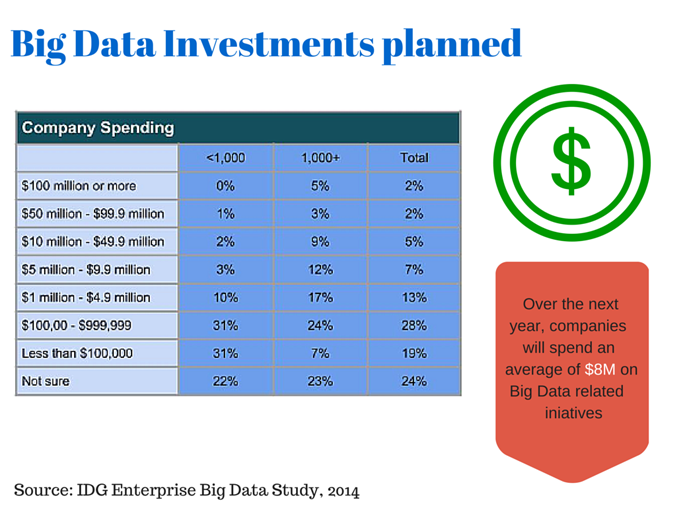 Big Data Investments Planned