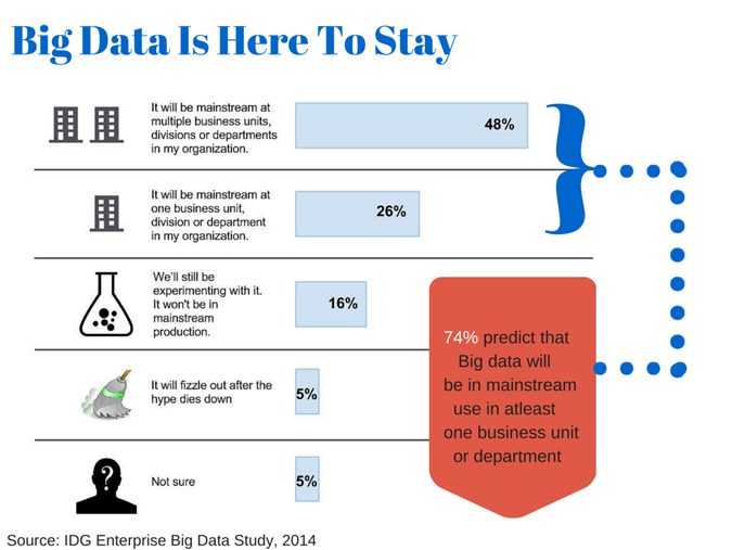 Big Data is Here to Stay