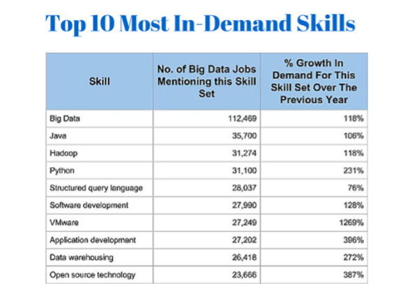 Top 10 Most In-Demand Skills