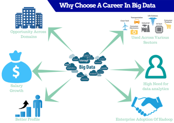 Career in Big Data