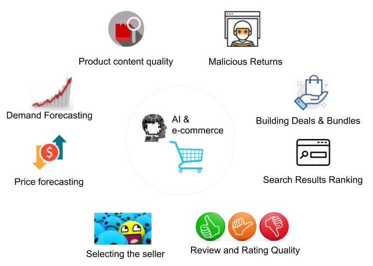 Use Cases of Machine Learning in E-Commerce