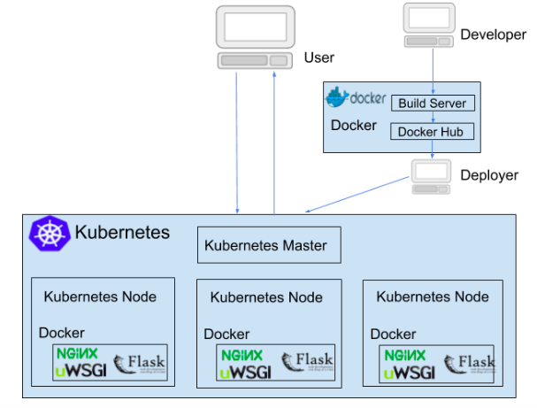 Deployment architecture for REST service using Nginx, uWSGI, Flask, Docker and Kubernetes