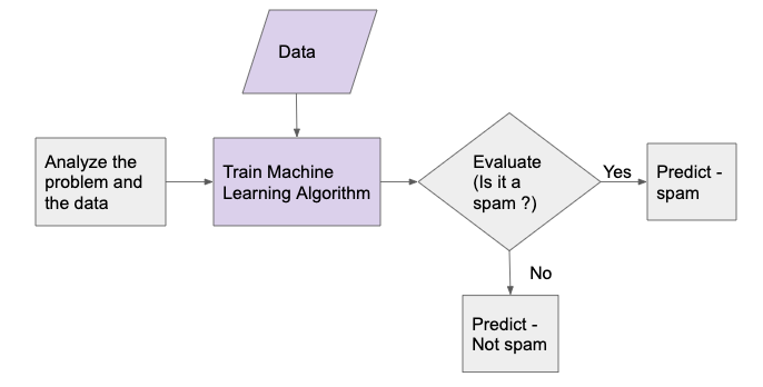 Machine Learning Approach for Building a Spam Filter