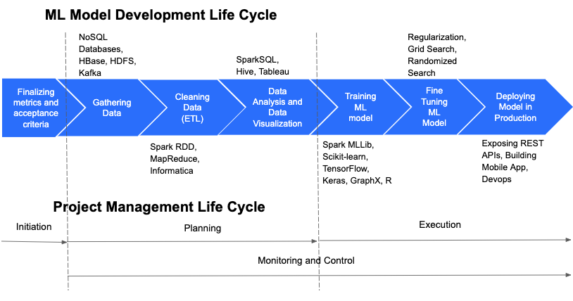 Machine Learning and Project Management Life Cycle