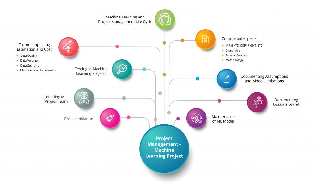 Project Management - ML Project