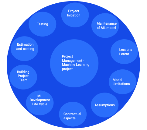 Project Management - ML Project