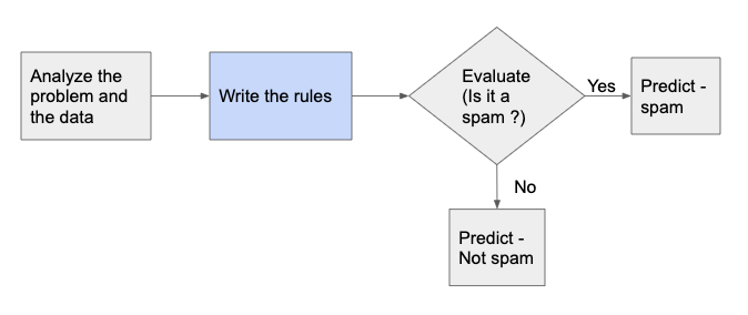 Traditional Approach for Building a Spam Filter