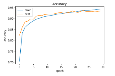 'Accuracy' plot for CNN Model for training and validation(test) dataset