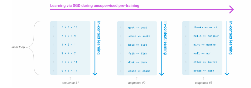 GPT3 in-context learning