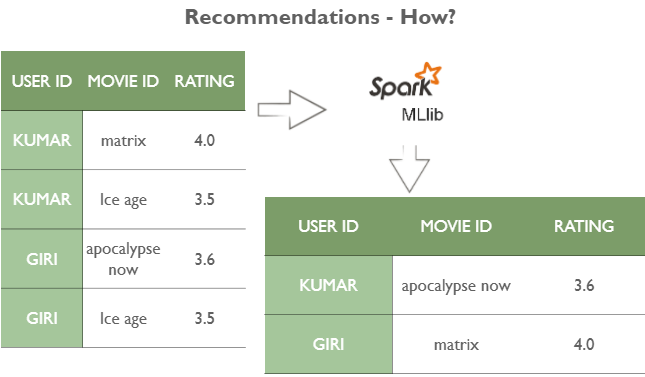 how recommendation systems work