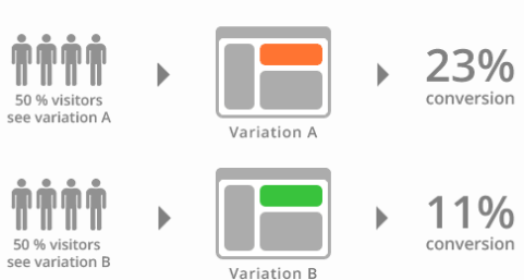 A/B Testing variations been shown to users