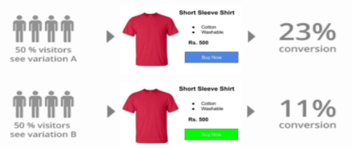 A/B Testing - Button variations been shown to users