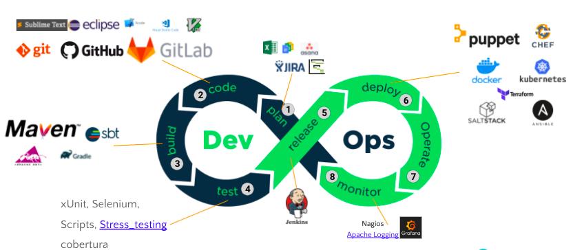Tools used in DevOps